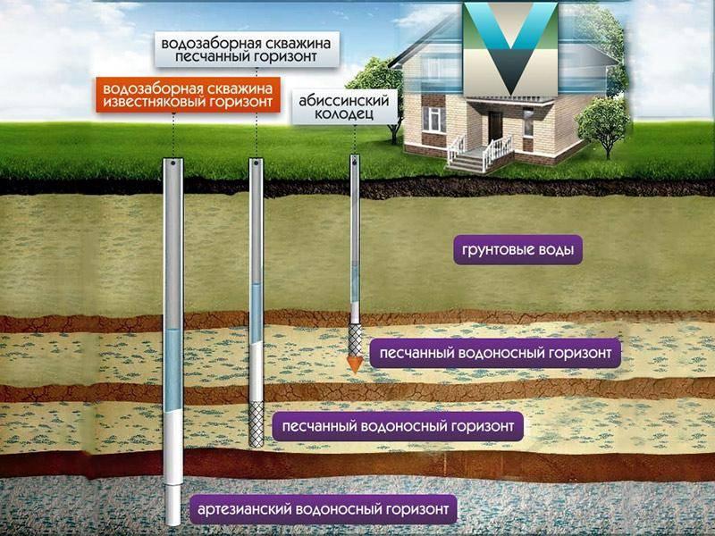 Схема скважины - Вернём Воду, схема скважины фото, схема скважины в москве и московской области