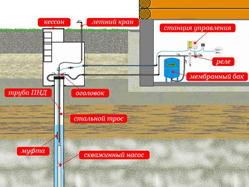 Схема обустройства скважины на воду, Схема обустройства скважины на воду фото, Схема обустройства скважины на воду в москве и московской области